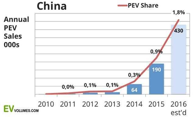 china-plug-in-sales-q1-q2_5