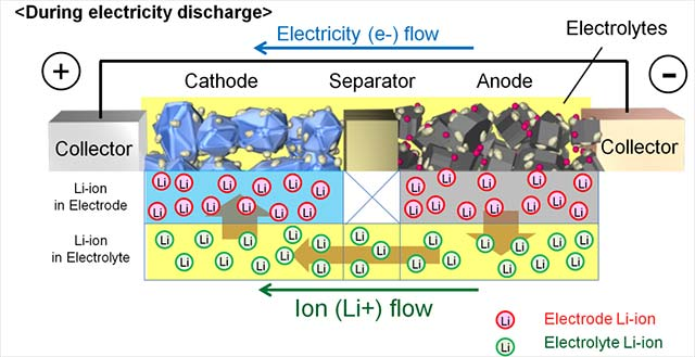 lithium-ions-in-electrolyte