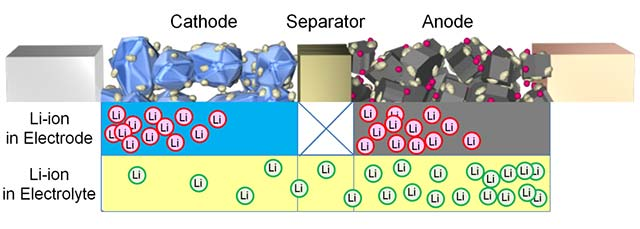 lithium-ions-in-electrolyte_3