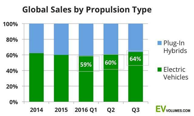 q3-global-ev-sales_2